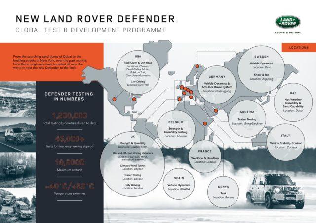 LR New Defender_infographic