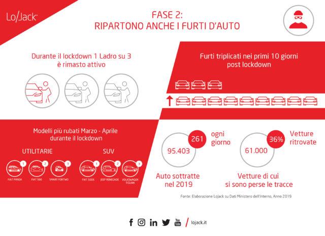 FASE 2_RIPARTONO ANCHE I FURTI D'AUTO_LOJACK