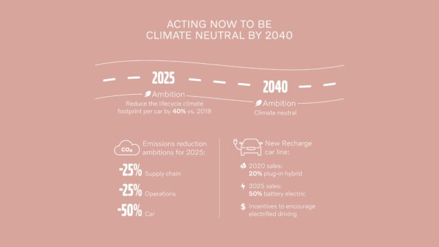 Acting now to be climate neutral by 2040